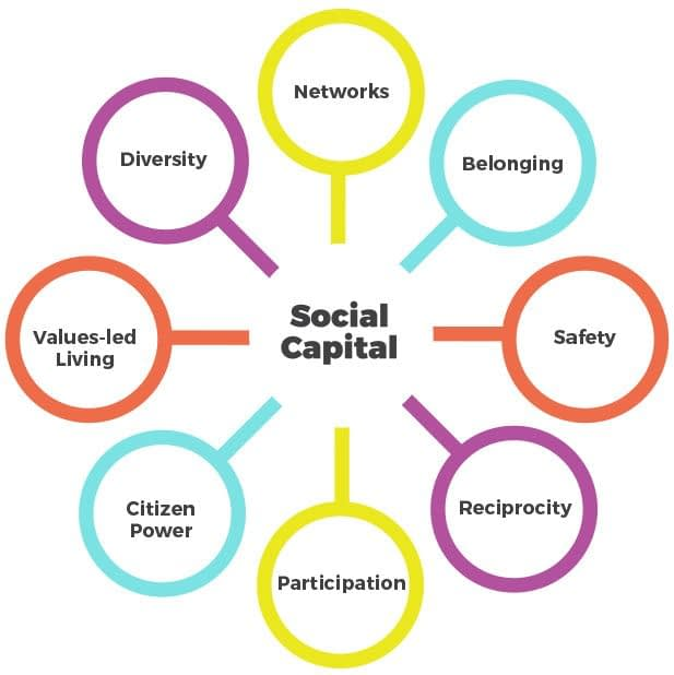 Social Capital With Healthy Altitudes